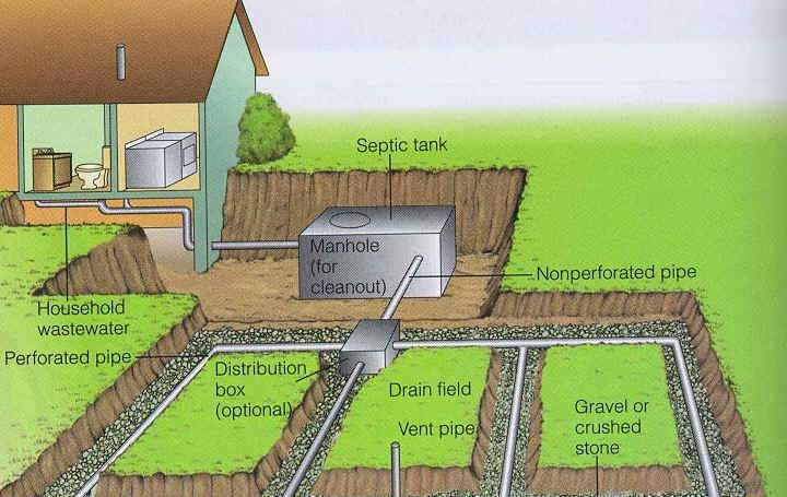 Why Your Septic Is Designed To Fail Organic Earth Solutions